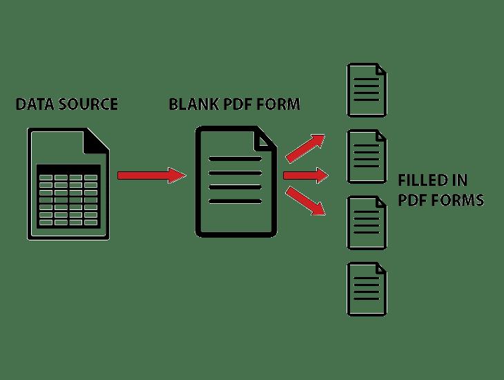 PDF Form Read Write Data